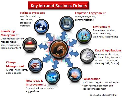 Worldwide Intranet Challenge (WIC): 8 good business reasons
