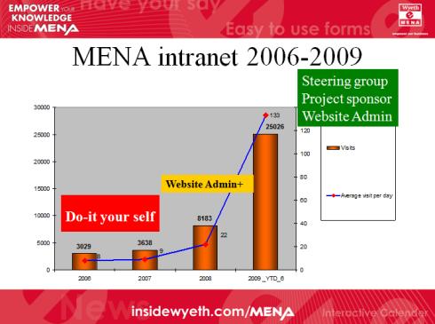 MENA usage stats