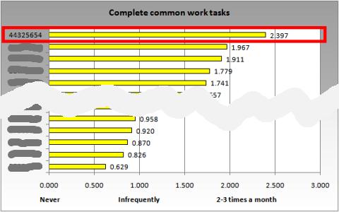 Complete tasks
