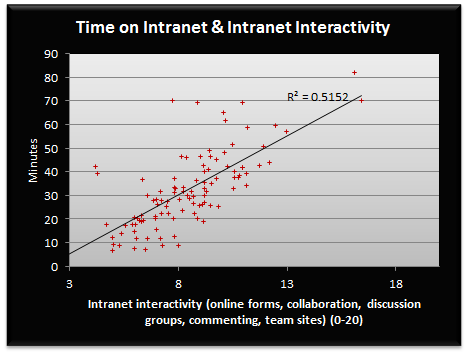 Time & interactivity