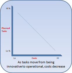 Costs v Planned Tasks