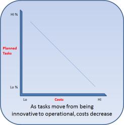 Costs v Planned Tasks