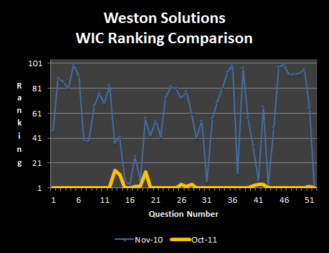 Weston solutions rank