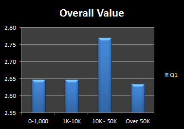 Overall Value