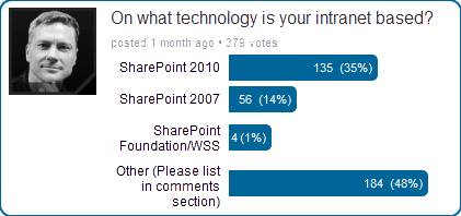 Technology Poll Results