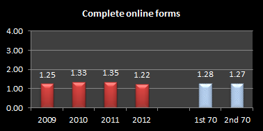 Complete Online Forms
