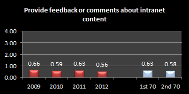 Intranet Feedback