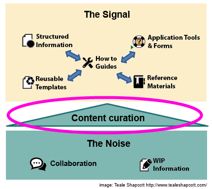 Signal-noise-diagram